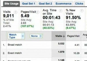 Uitbreiding AdWords statistieken in Google Analytics