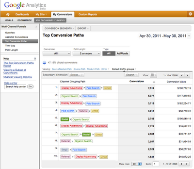 Conversie attributie Google Analytics