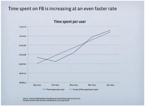 time-spend-on-facebook