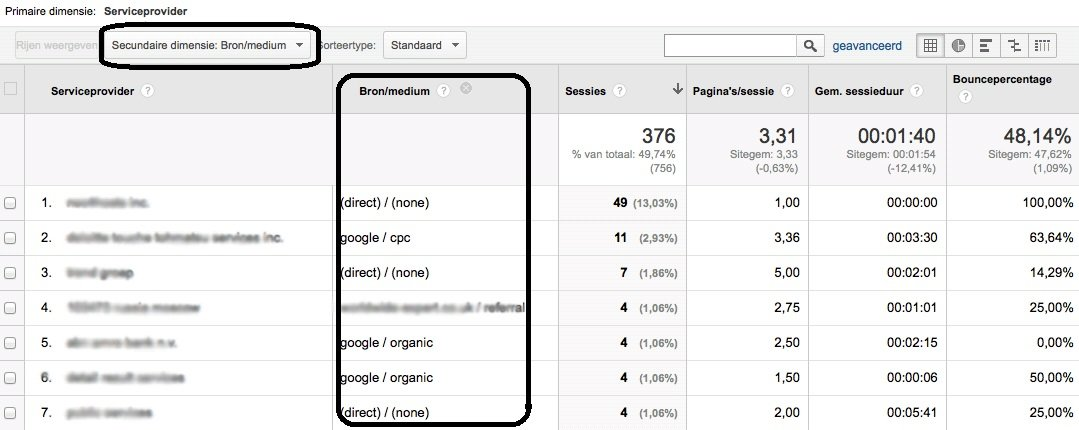Serviceproviders Google Analytics