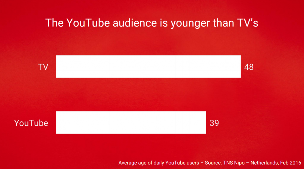 TV vs YouTube audience 2016